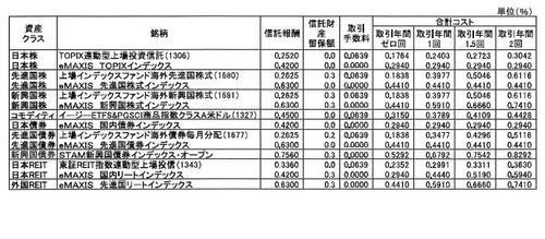 List of ETF fund costs.JPG