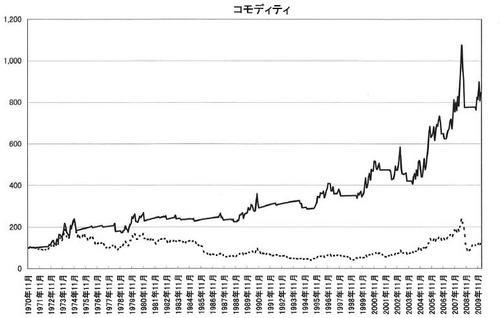 MA simulation commodity.JPG