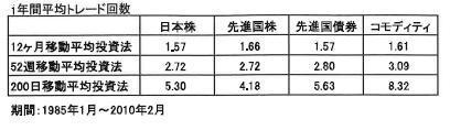 Trade costs of 12MA 52MA 200MA.JPG